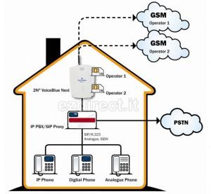 gsm gateway 2n voice blue
