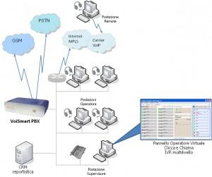 Voismart-call-center-sms-fax-server-centralino-ip