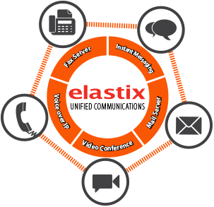 Elastix appliance