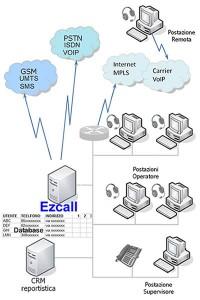 call center automatico
